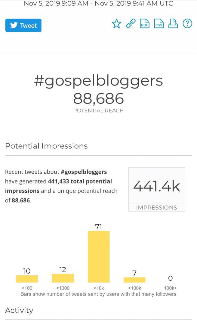 Nigerian Gospel Bloggers