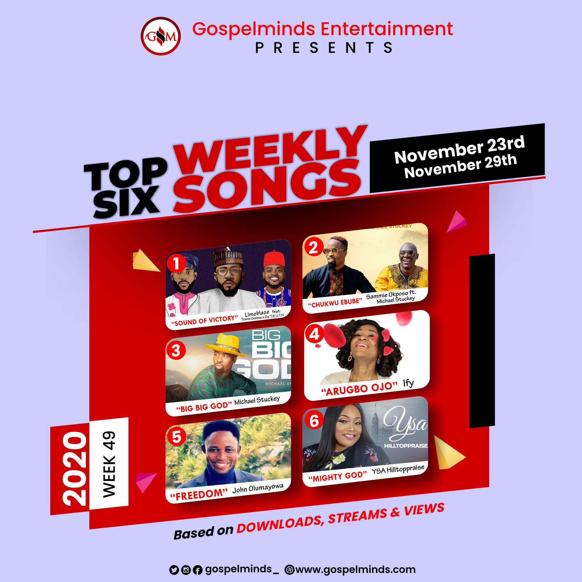 List of Top 6 Gospel Songs Of The Week (2020 Week 49)